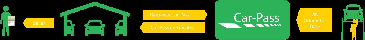 Werking Car-Pass